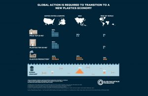 Ellen Macarthur Foundation infographic shows that US and Europe only contribute 2% of ocean leakage of plastic