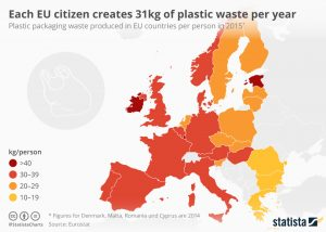 An infographic from Eurostat and statista charts shows that EU citizens generate between 30 and 39kg plastic waste per year in almost all EU countries